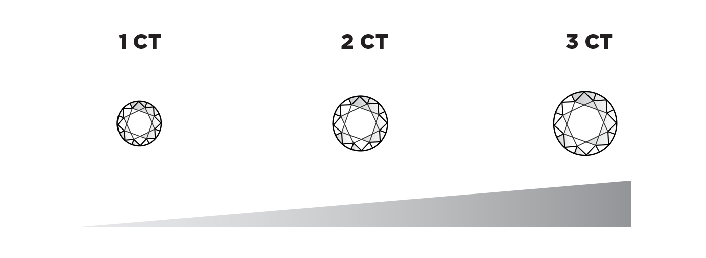 A graphic showing the size difference between a one carat, two carat, and three carat stone.