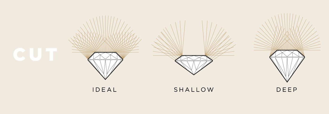 A graphic showing the differences between an ideal, shallow and deep cut stone