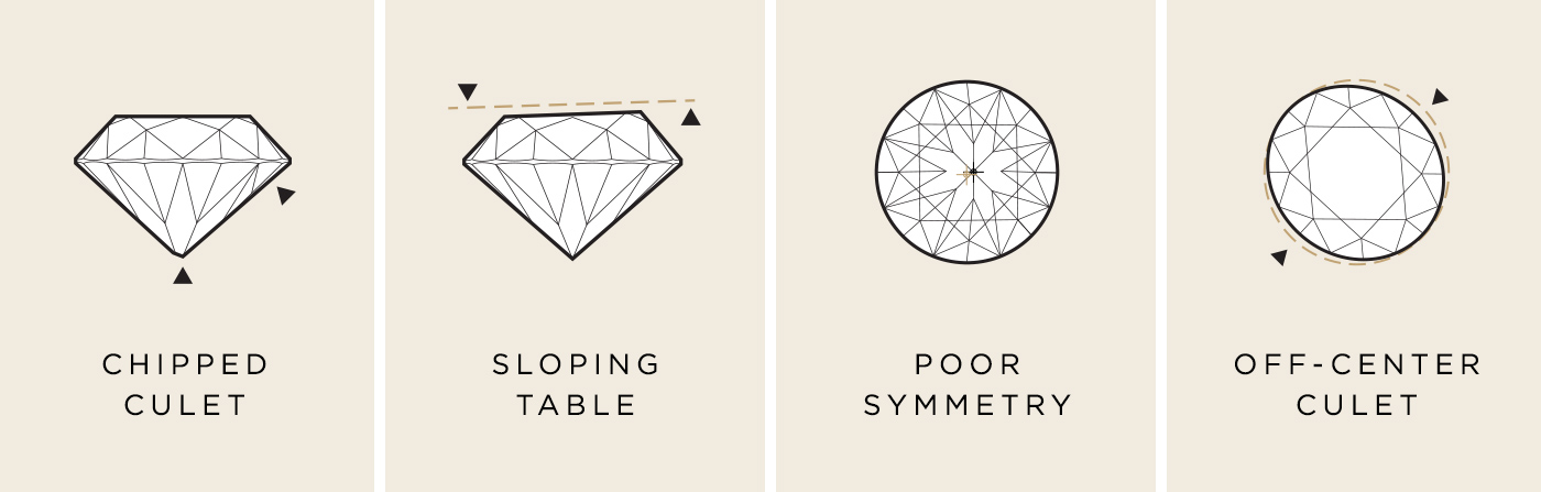 A graphic showing poor stone qualities that could result in a chipped culet, sloping table, poor symmetry and off-center culet