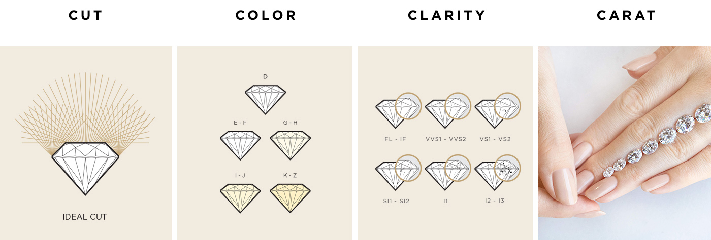 A graphic showing the 4Cs of diamond quality: cut, color, clarity and carat