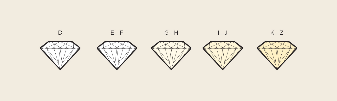 A depiction of how much color is visible the lower quality the diamond is.