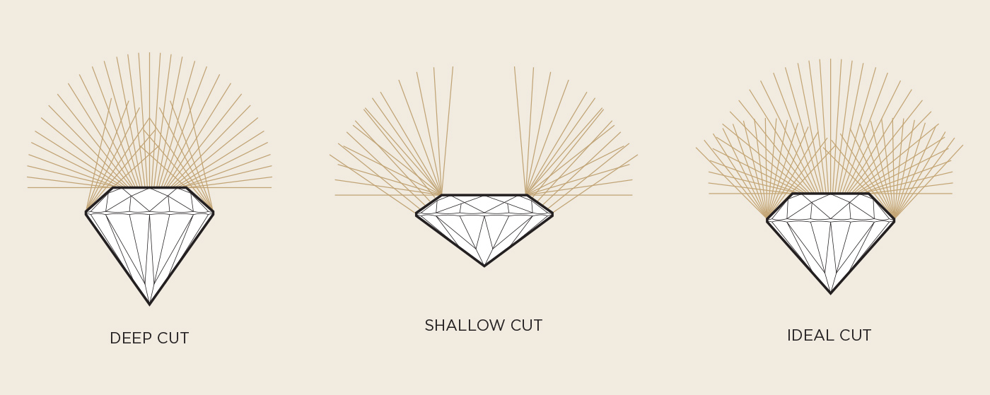 A depiction of how an Ideal Cut diamond will reflect the perfect light conditions compared to a shallow or deep cut diamond.
