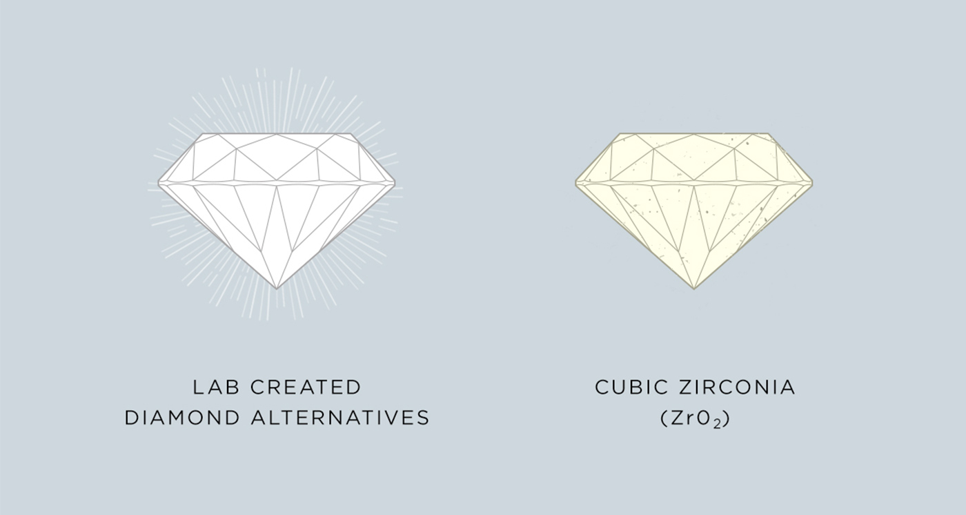 Visual representation of how cubic zirconia yellows over time, while the Nexus Diamond does not.