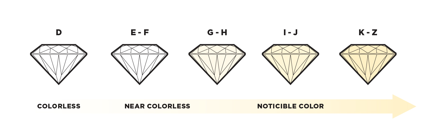 A depiction of diamonds becoming more yellow the lower in the color scale they're graded.