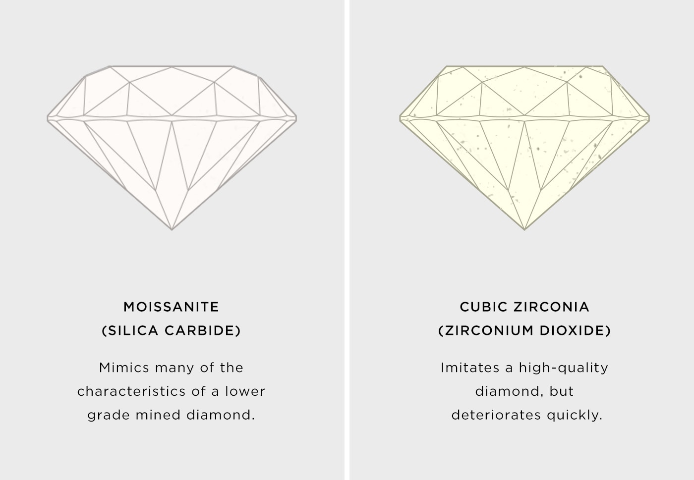 A depiction of how moissanite and cubic zirconia don't show the same characteristics of diamonds.