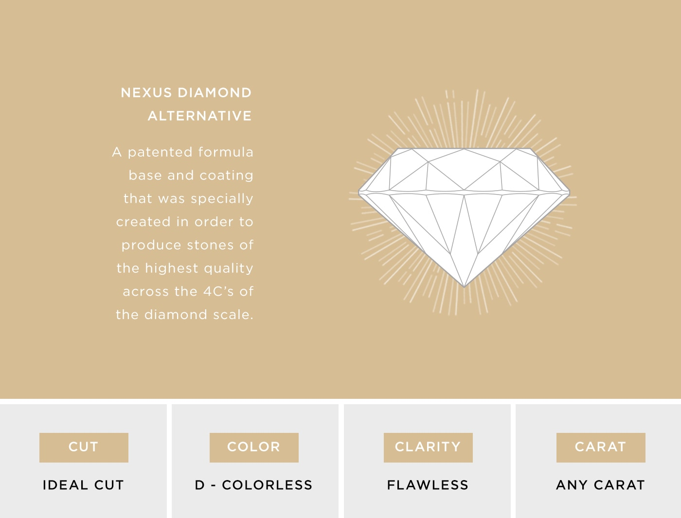 A depiction of the 4Cs of Diamond Quality, where Nexus Diamonds rate the highest.