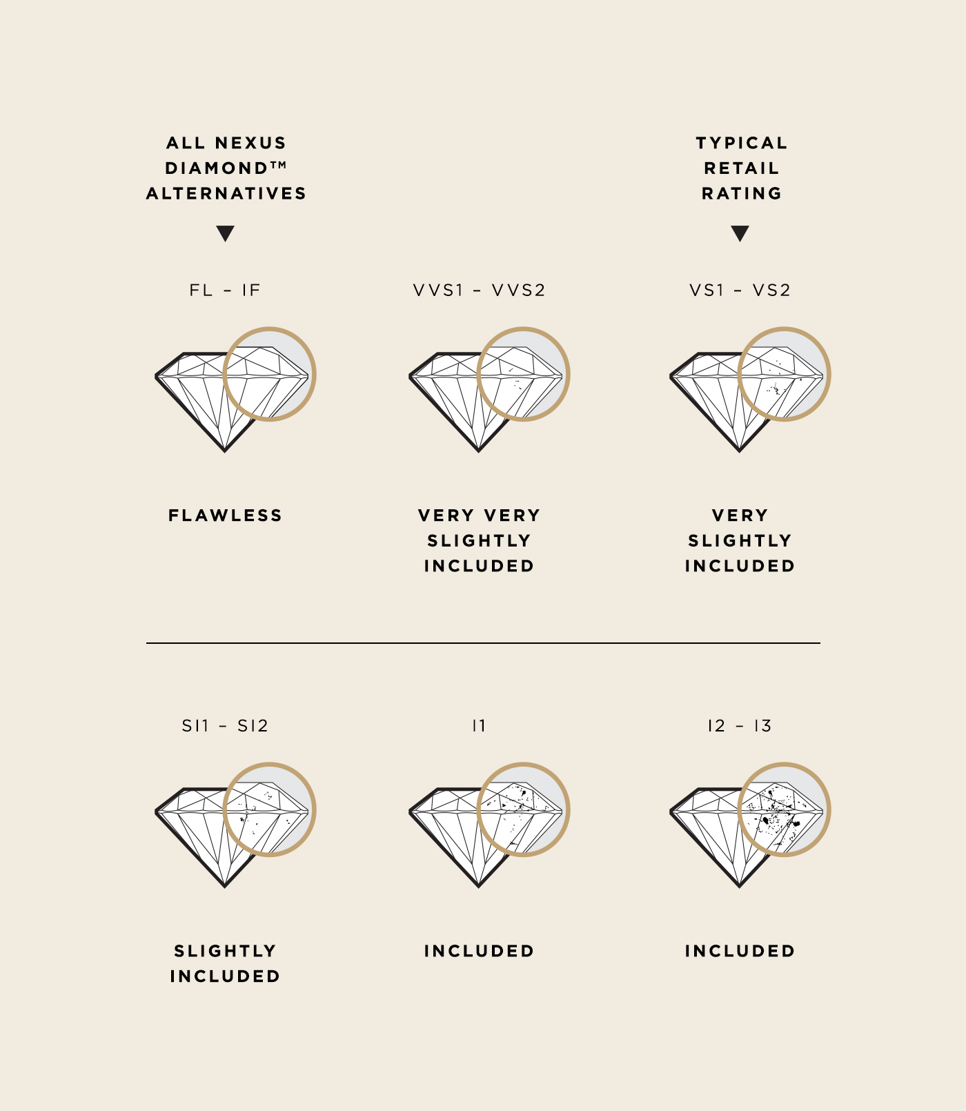 Graphic showing how more inclusions show the lower the diamond grade is.